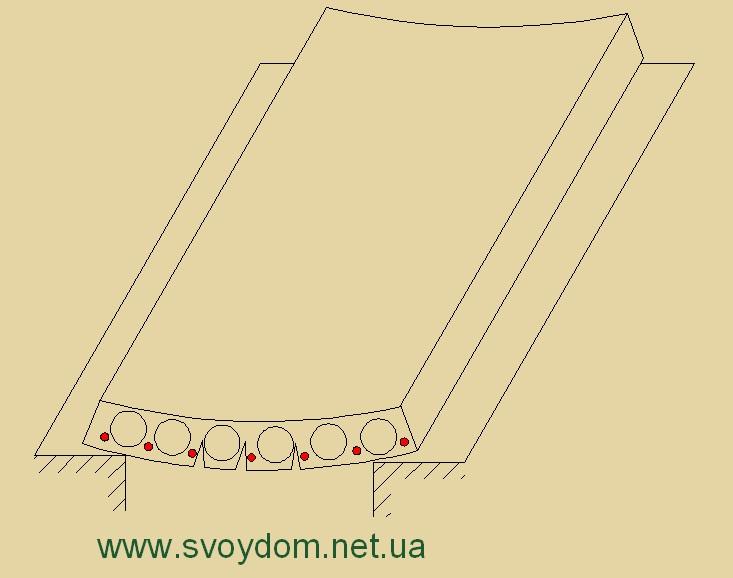 Минимальный нахлест плит перекрытий формовщик жби что делает