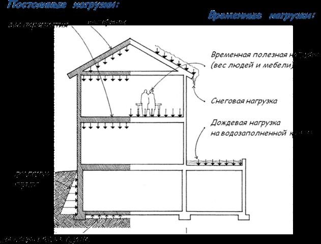 Расчет свай для фундамента калькулятор Раменский район