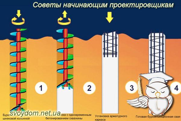 Устройство ленточного фундамента на сваях в Подольске