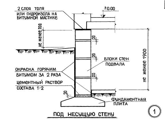 гидроизоляция кирпичных стен 1 го этажа слушать хиты