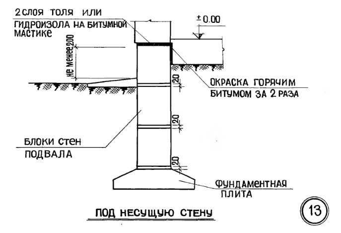 Работ виды гидроизоляция фундамента цена и
