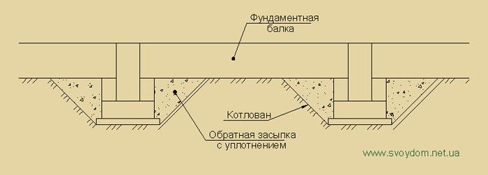 Построить фундамент подвал дома в Красногорске