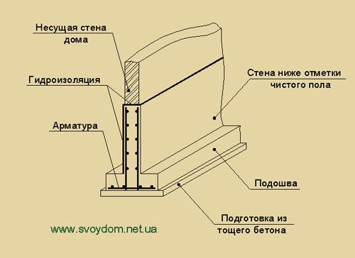 Стоимость монтажа свайного фундамента в Красногорске