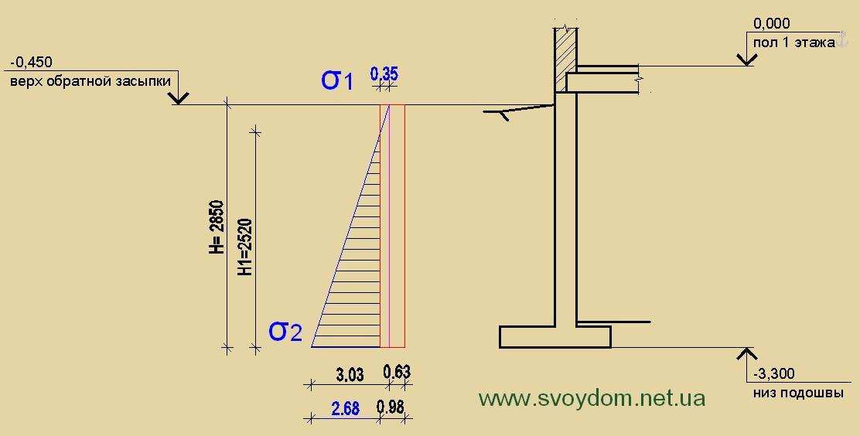 Построение эпюр активного и пассивного давления на подпорные стены