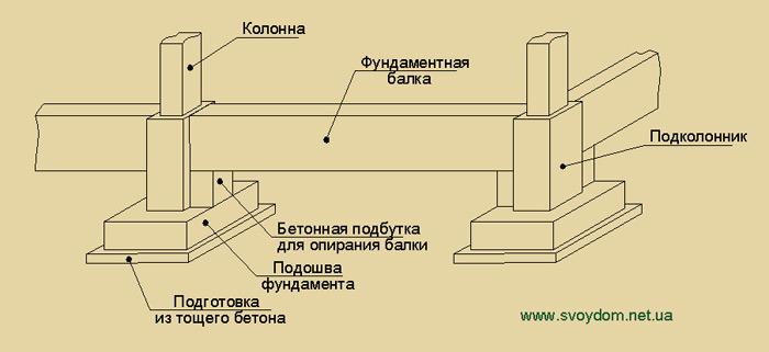 Свайно винтовой фундамент 6х6 цена под ключ в Подольске