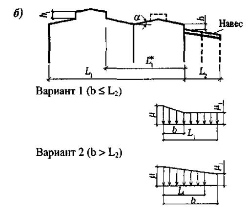 Сбор нагрузок на ферму навеса - Металлические конструкции - Форум